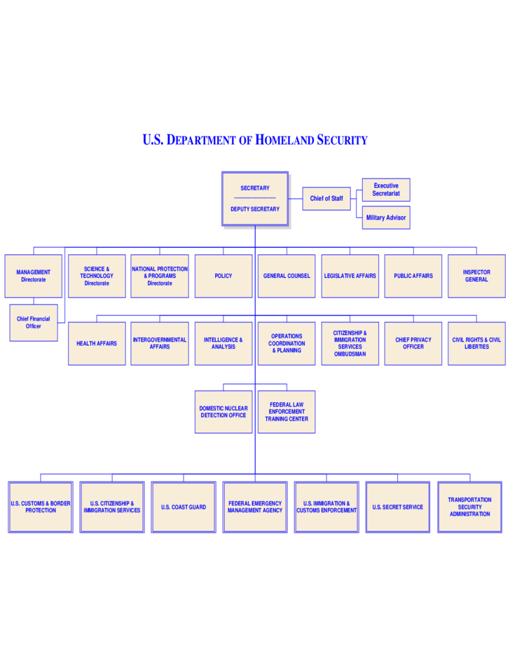 Department Of Homeland Security Organizational Chart Free