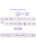 Department of Homeland Security Organizational Chart Free Download