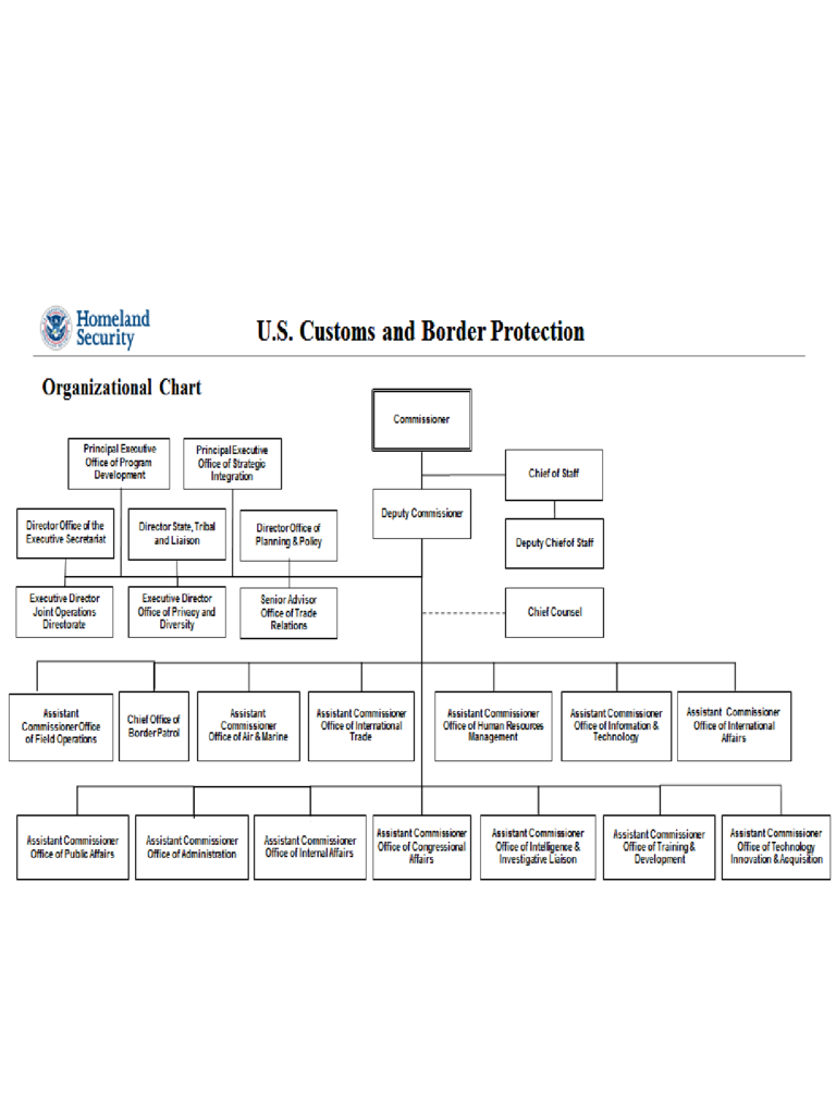 Department of Homeland Security Organizational Chart - US