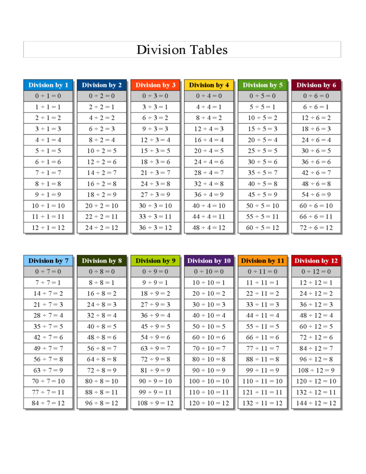 Division Chart Printable 1 12 division table chart - genius