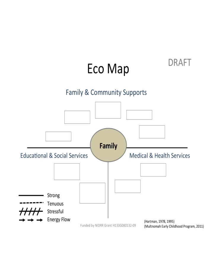 Blank Eco Map Template Free Download – Ecomap Template