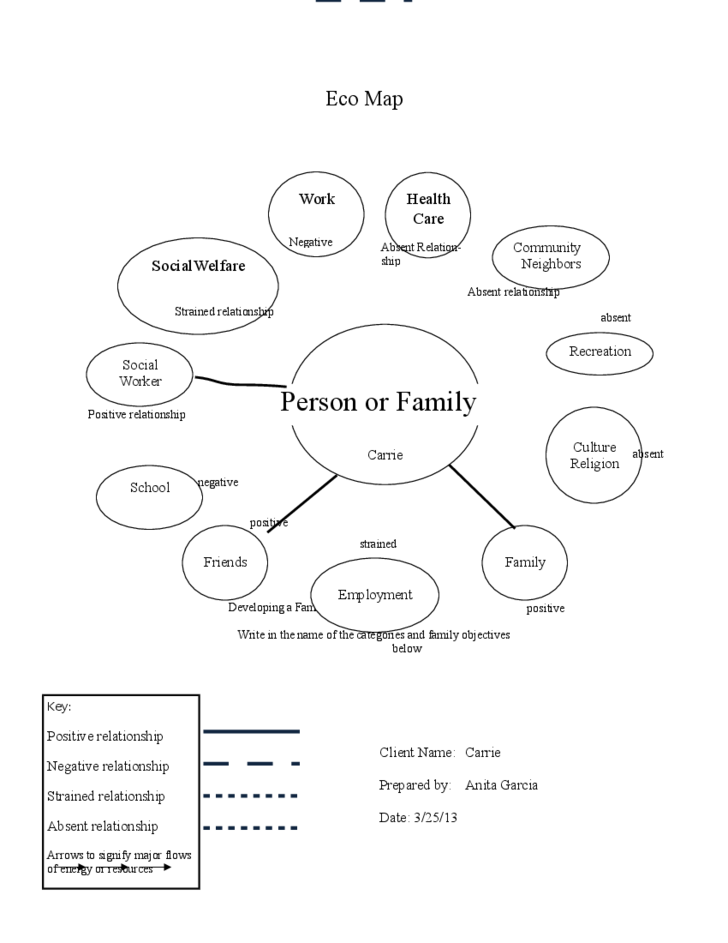 Sample family eco map template free download for Ecomaps social work template