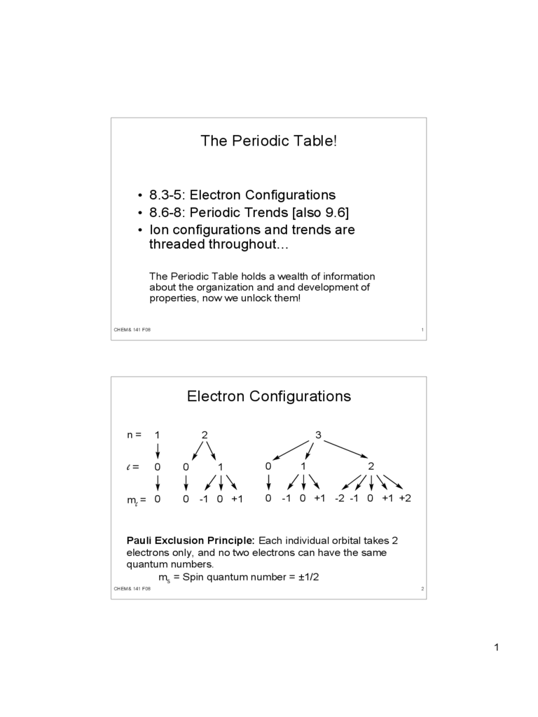 Electron Configuration Chart - Clark College Free Download