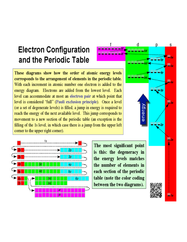 Periodic table electron configurations and the periodic table electron configuration chart template resume template periodic table urtaz Choice Image