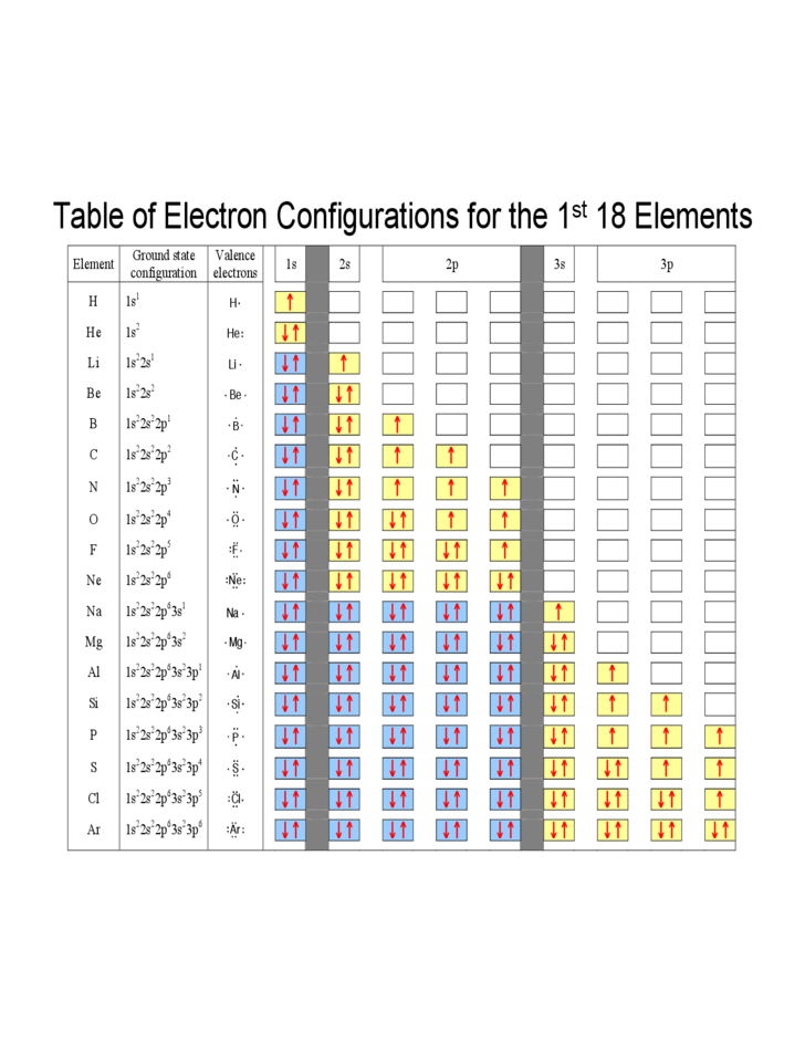 Electron configuration and the periodic table free download - Periodic table electron configuration ...