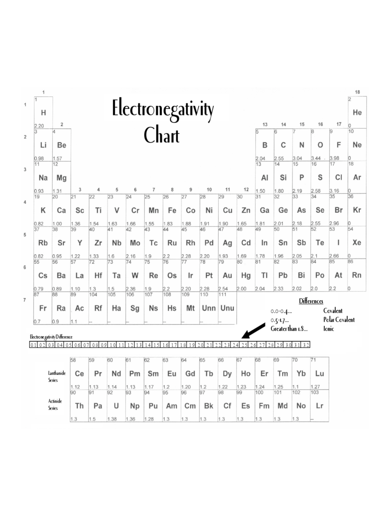 Electronegativity Chart 3 Free Templates in PDF Word Excel – Electronegativity Chart Template