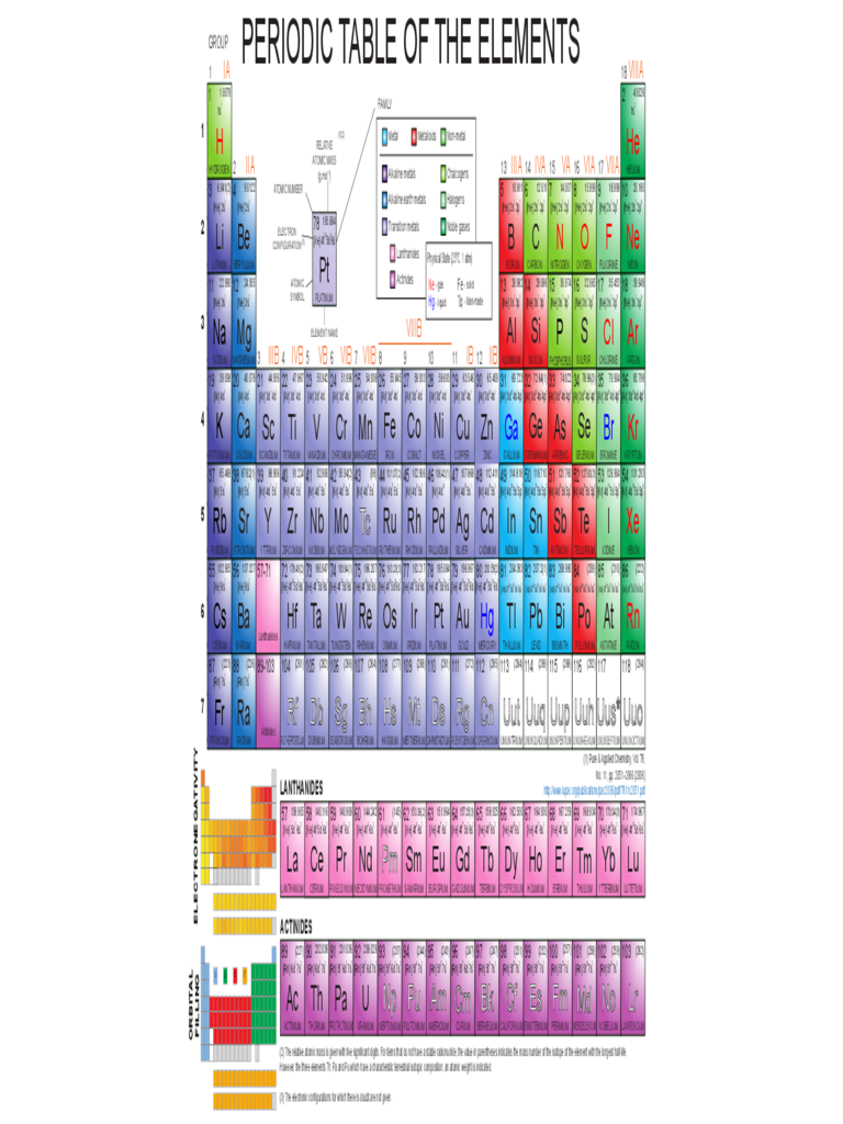 Basic Periodic Table of the Elements Free Download