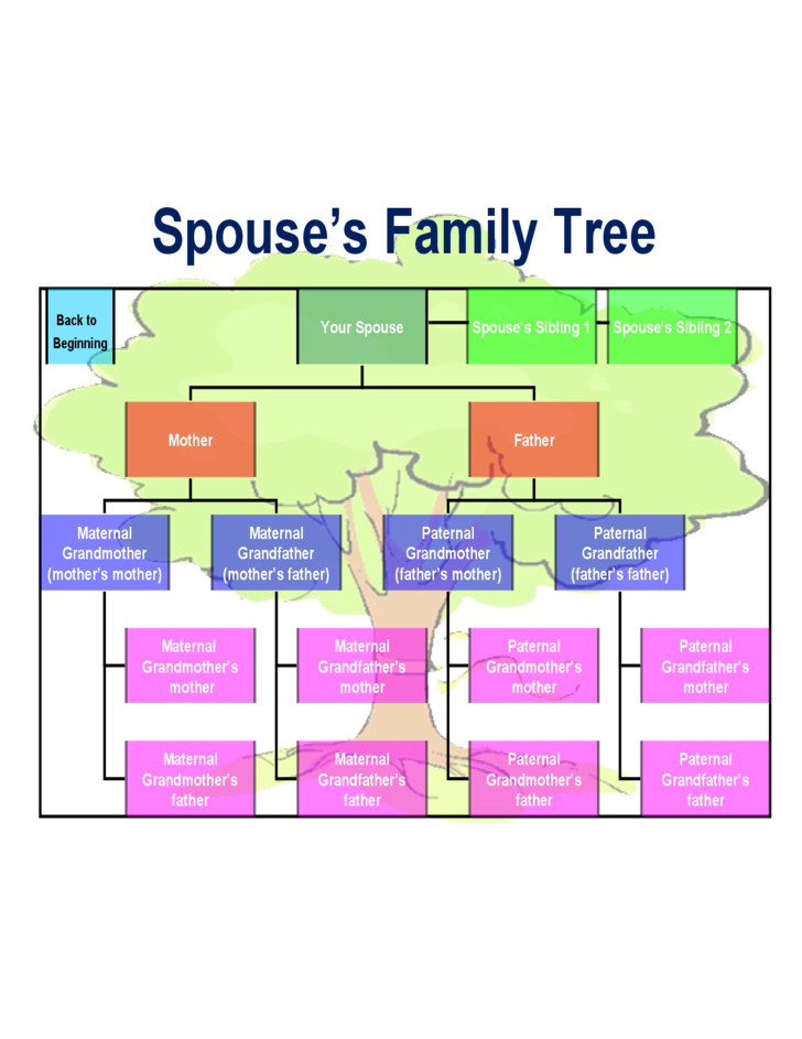 template family tree