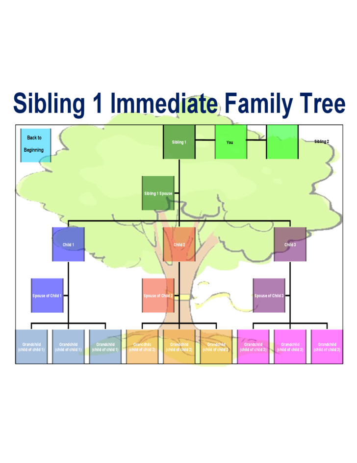 Best Family Tree Chart Template Free