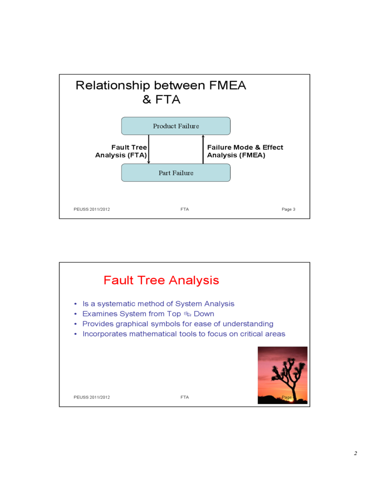 An Introduction to Fault Tree Analysis (FTA) Free Download
