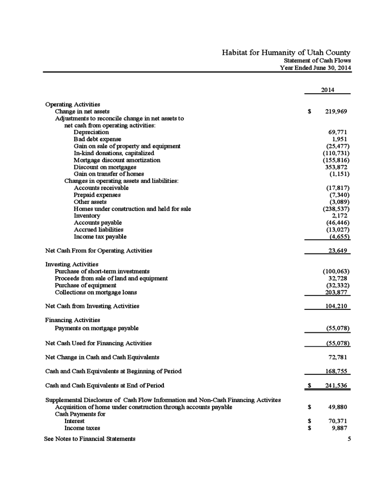 nonprofit financial statement template free download