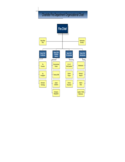 Fire Department Organizational Chart - Charlotte, Carolina Free Download