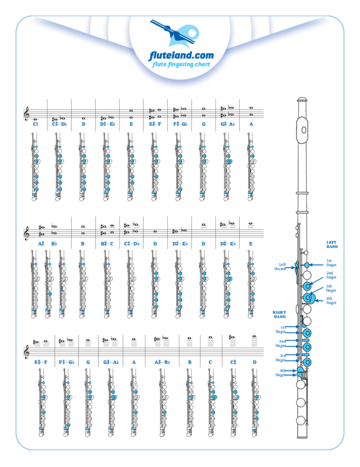 Epic image for printable flute finger chart