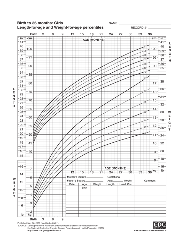Growth Chart Templates 12 Free Templates in PDF Word Excel – Girls Growth Chart Template