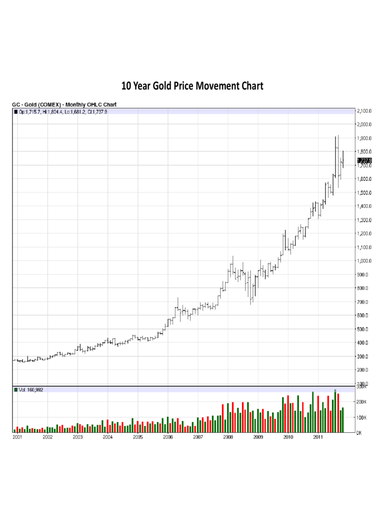 10 Year Gold Price Movement Chart