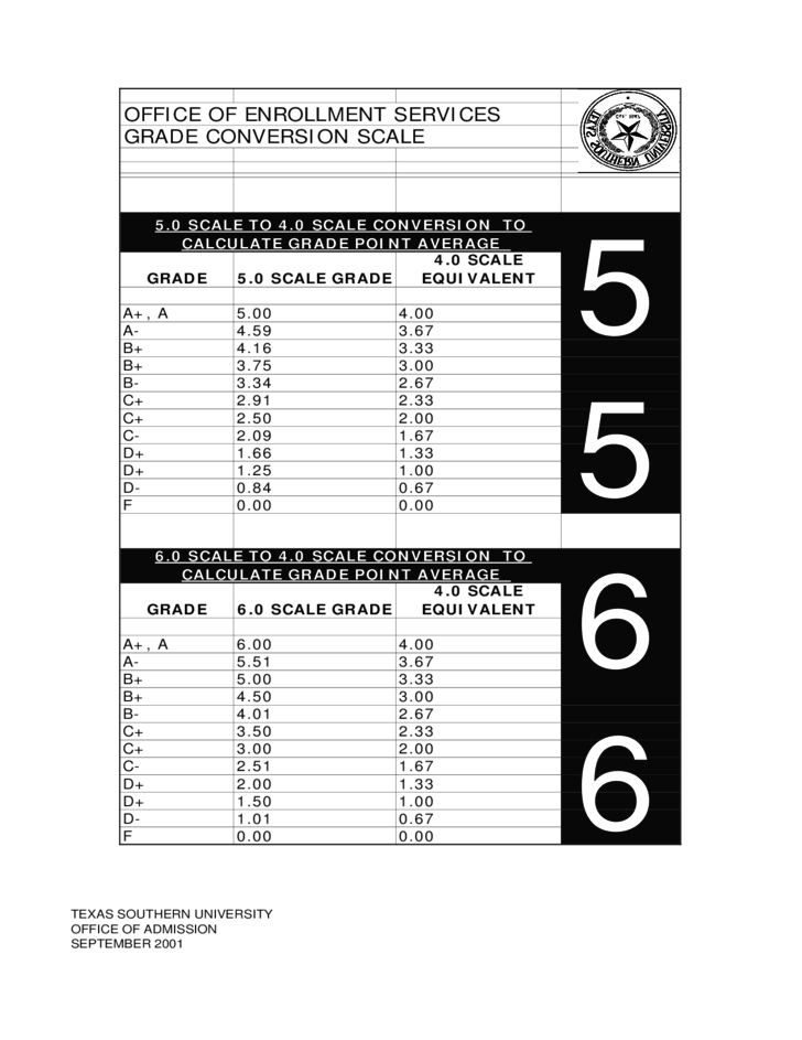 Gpa scale conversion chart 4 0 sacale to 10 0 scale free download