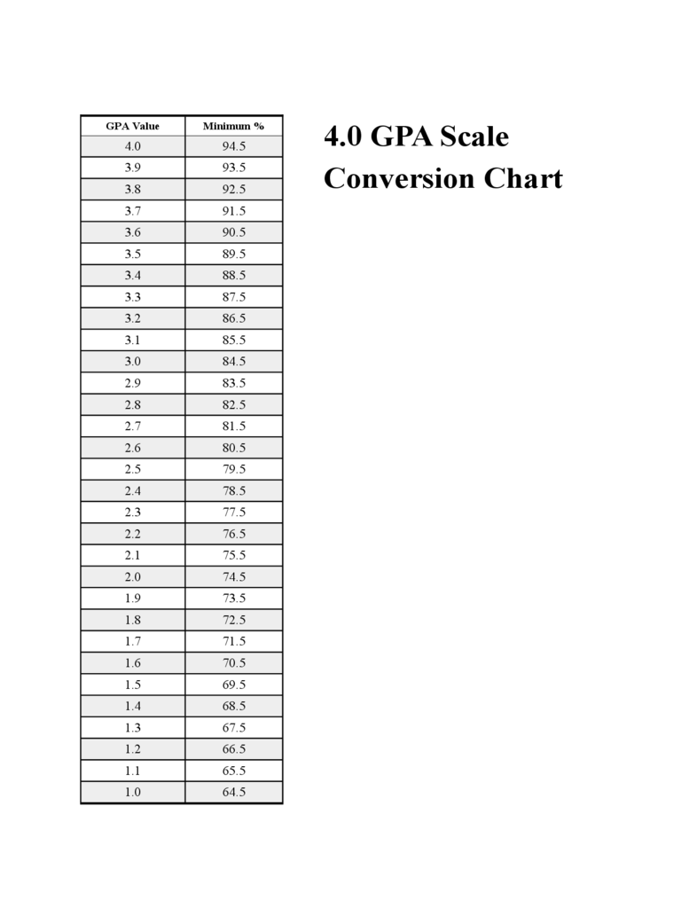 GPA Chart 4 Free Templates in PDF Word Excel Download – Gpa Chart
