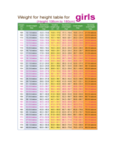 Height Weight Chart for Girls Free Download
