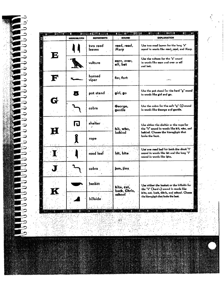 hieroglyphic alphabet chart sample free download