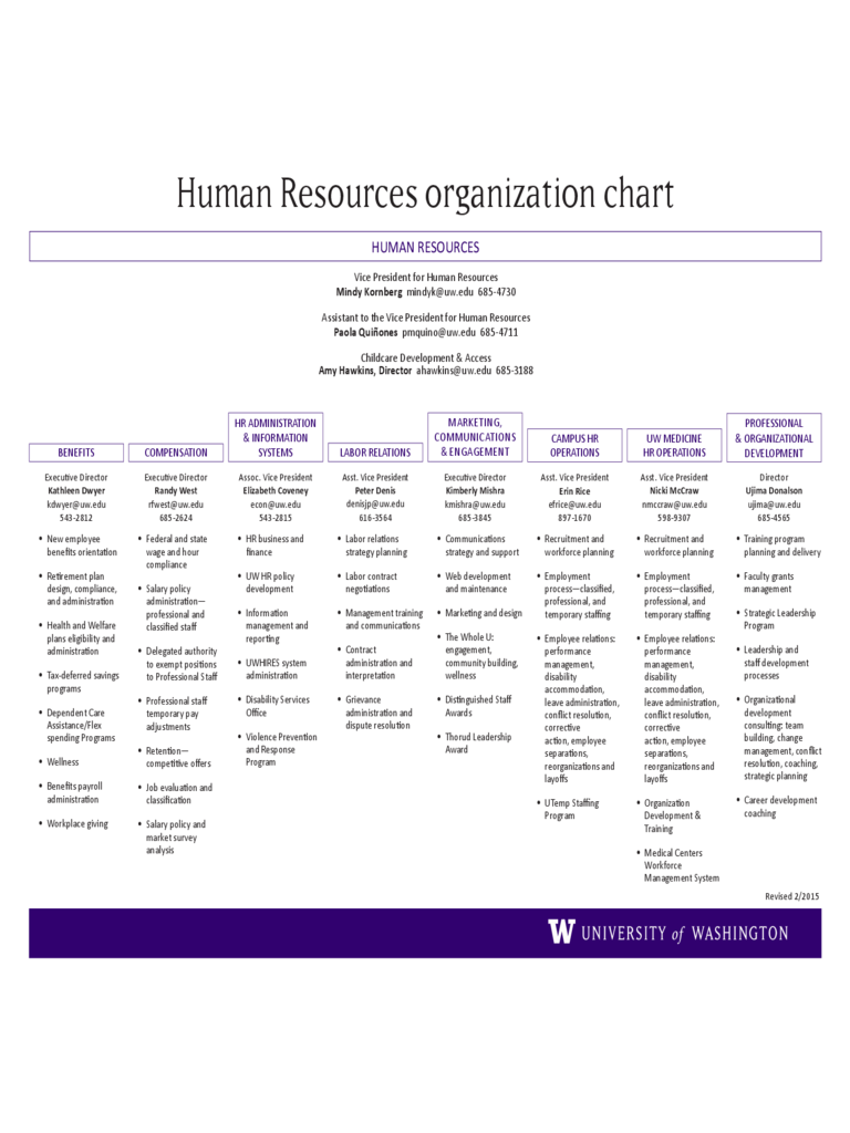 human resources organizational chart