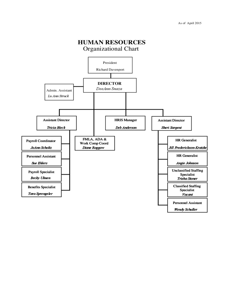 sample human resources organizational chart free download