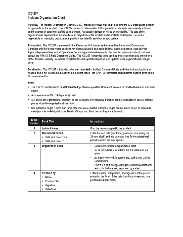 Sample Incident Command System Organization Chart