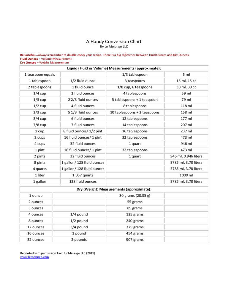 Liquid and Weight Measurements Chart