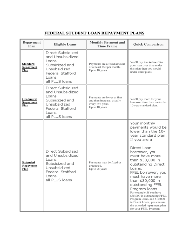 student loan repayment chart free download