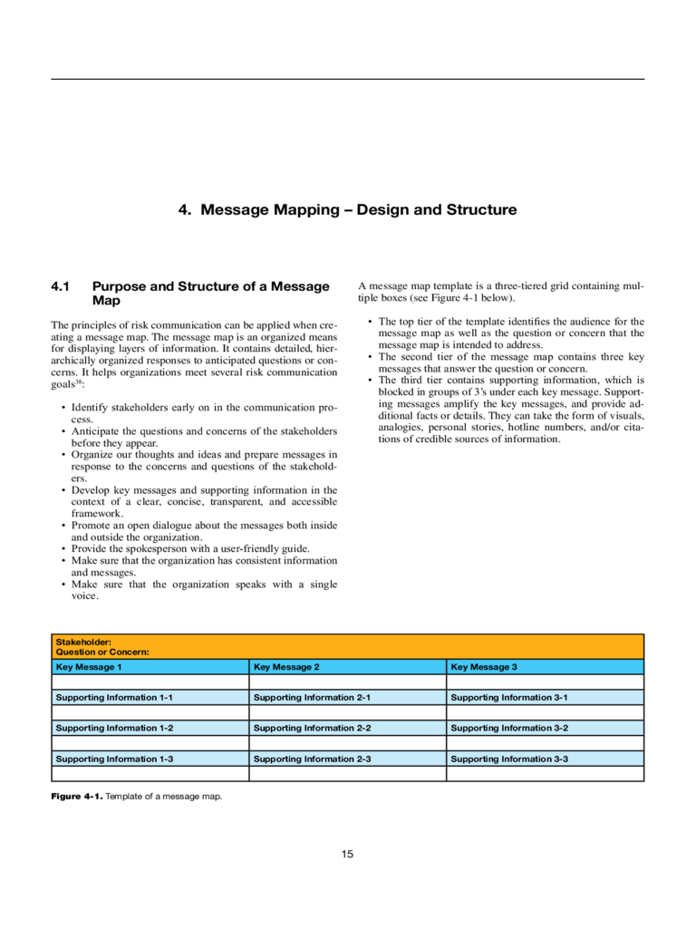 Sample Message Mapping Template
