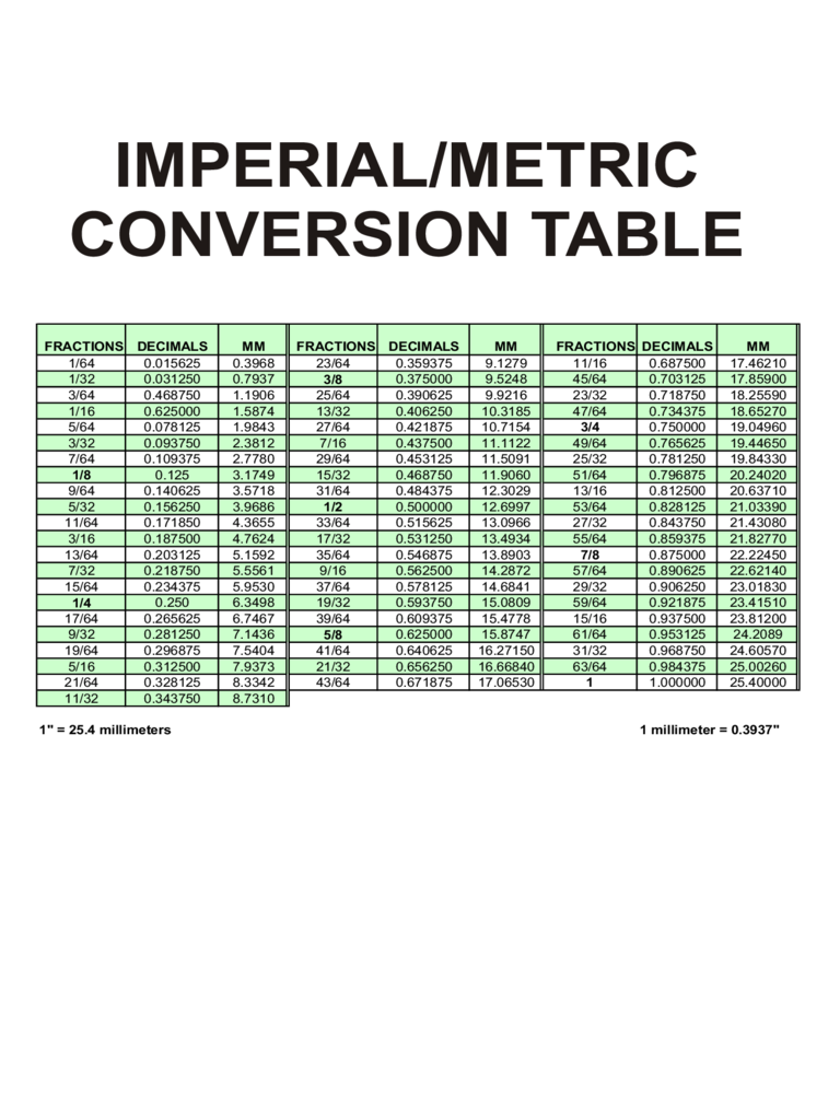 Imperial Metric Conversion Table