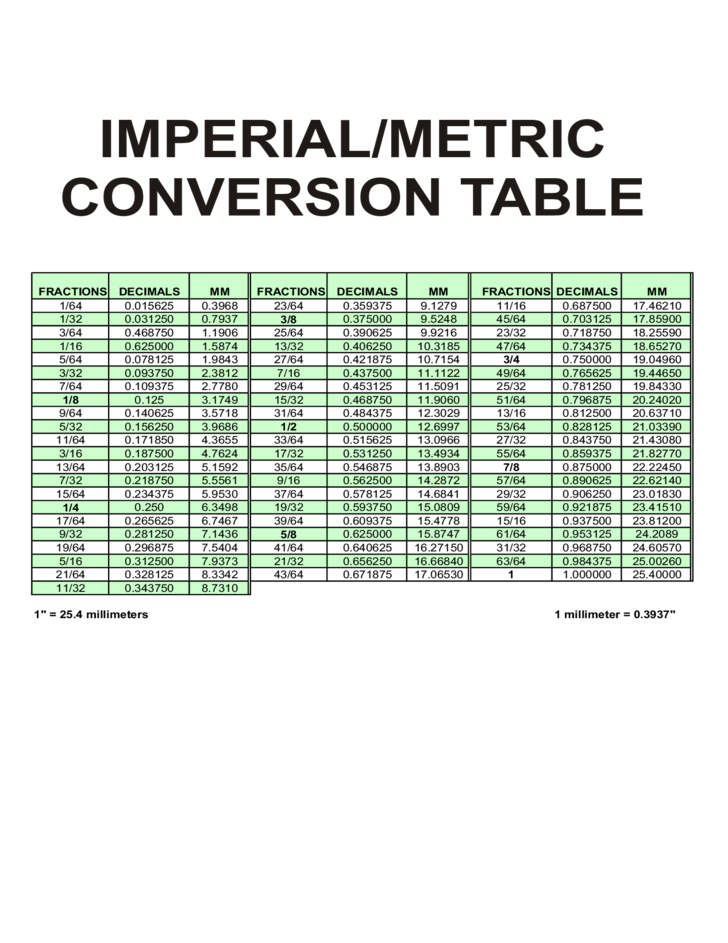 Metric conversion chart and table