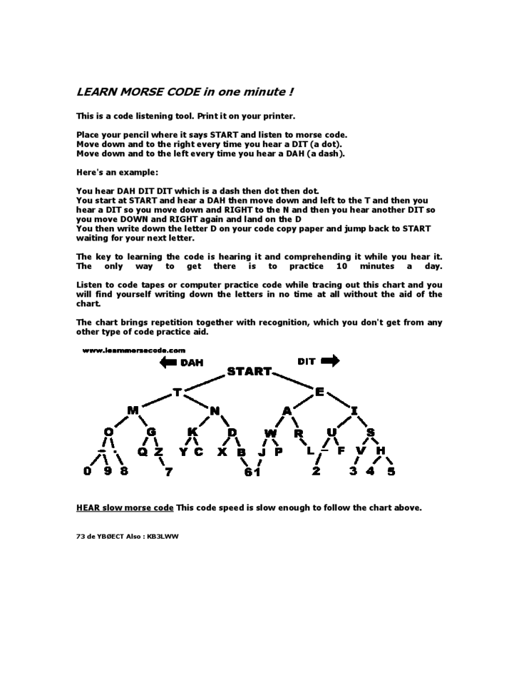 Morse Code Quick Learning Sample Free Download – Sample Morse Code Chart