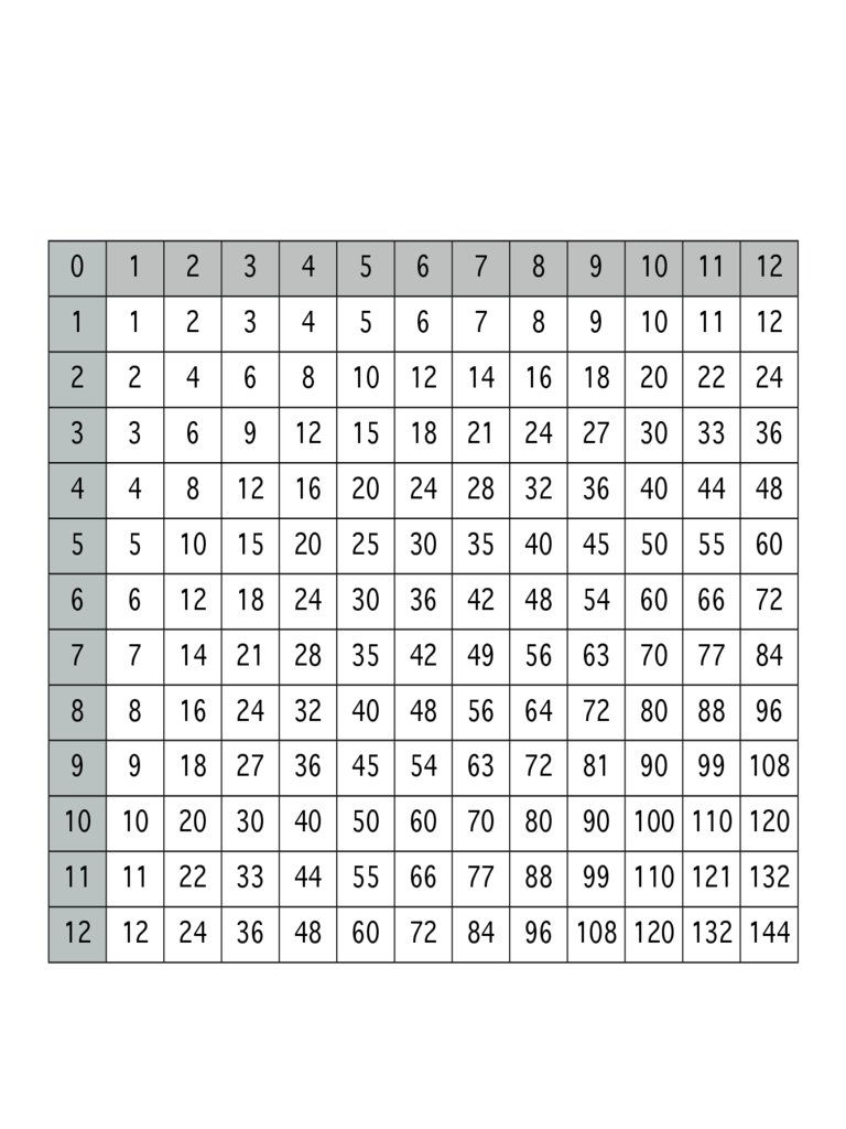 1-12 Multiplication Chart Free Download