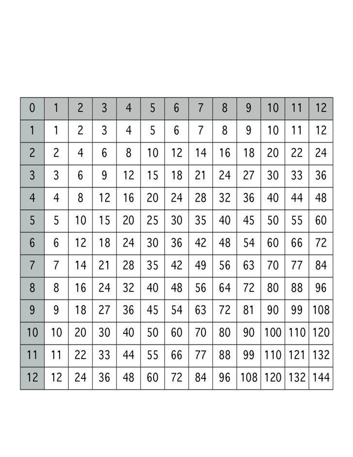 Hilaire image pertaining to printable multiplication table 1 12