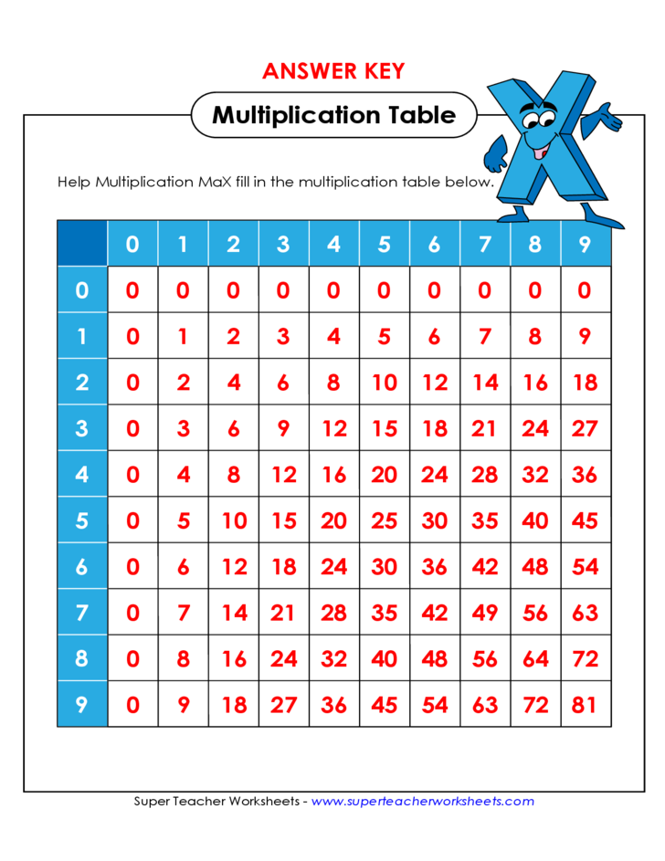 Super teacher worksheets multiplication table 6845295 - aks-flight.info