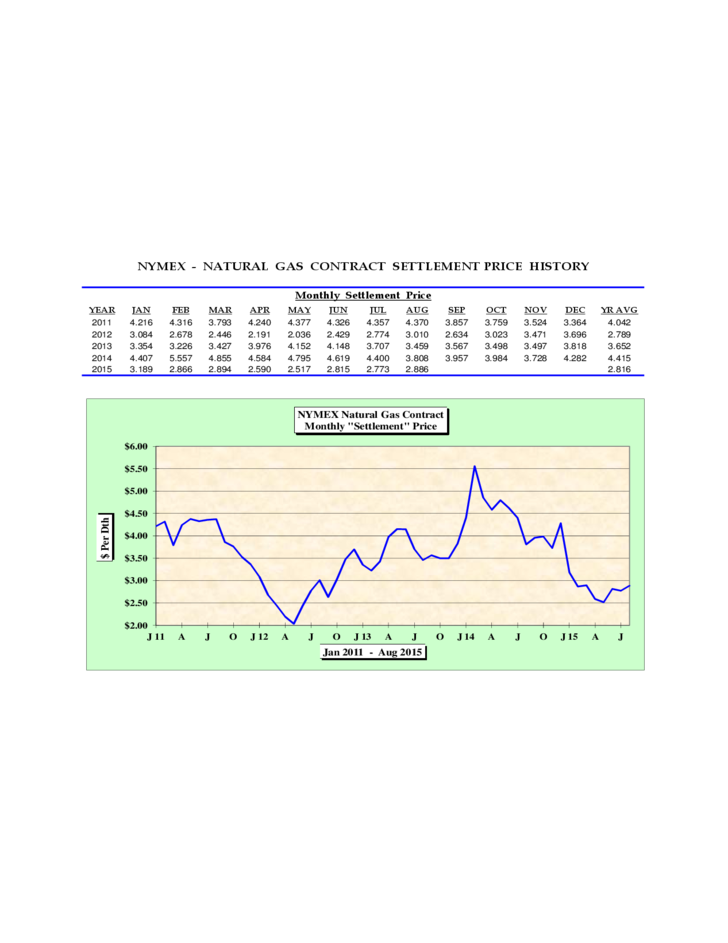Natural Gas Contract Settlement Price History