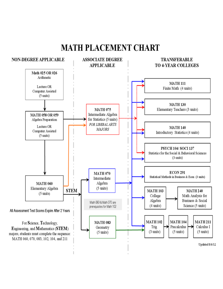 Math Placement Chart Free Download