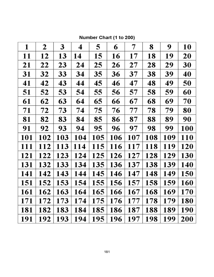 1 to 200 number chart free download