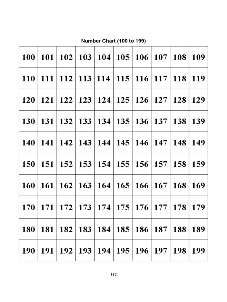 100 to 199 Number Chart