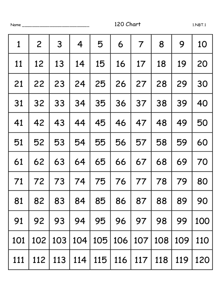 Number Writing Practice Chart