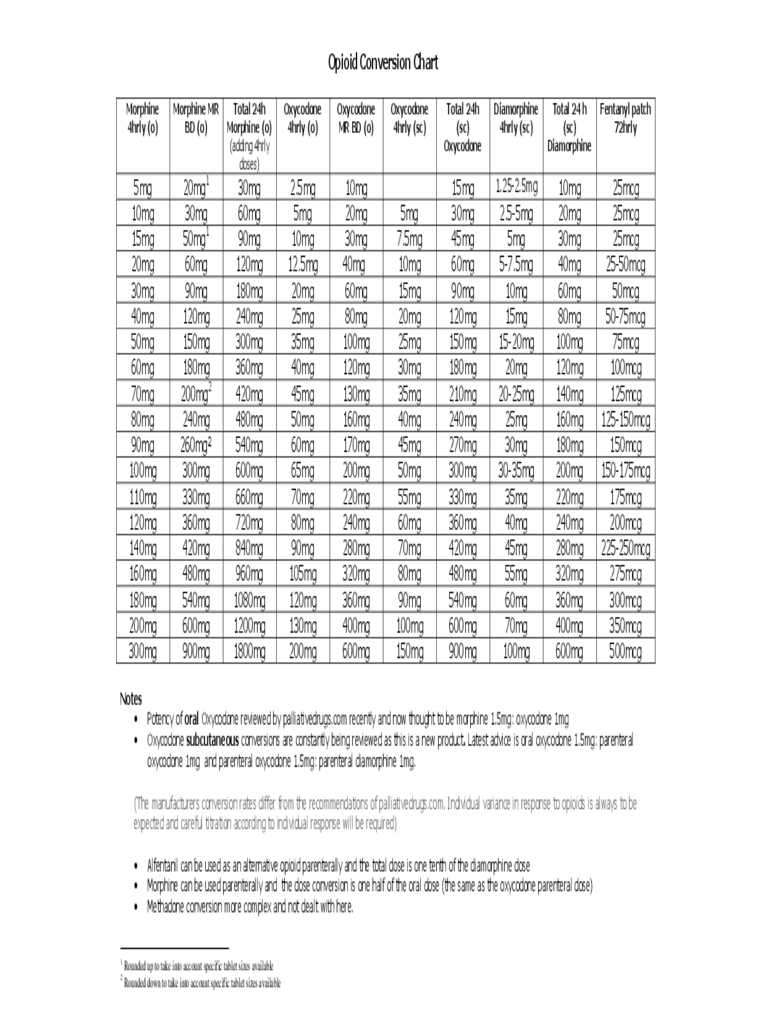 Opioid Conversion Chart Sample