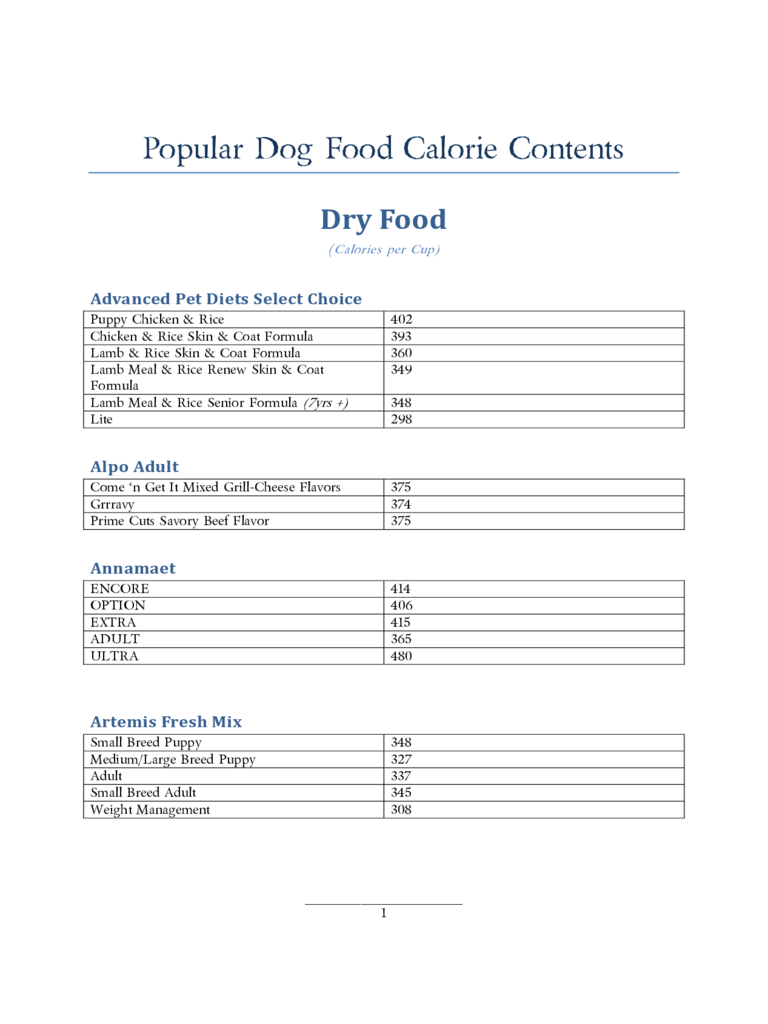 Popular Dog Food Calorie Contents