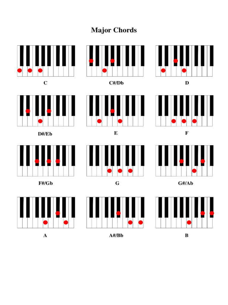 Piano Chord Chart Template - 2 Free Templates in PDF, Word ...