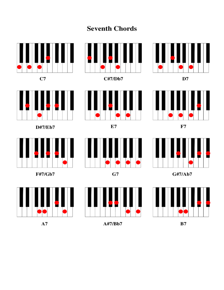 Piano Major Chords Free Download