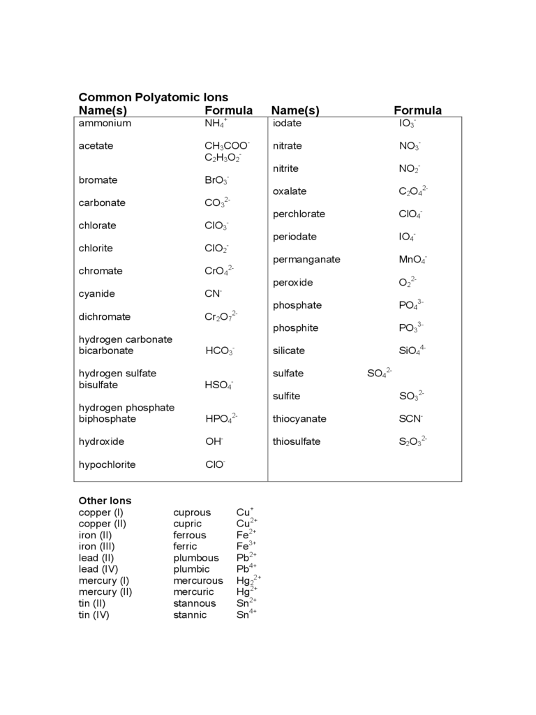 Delicieux Common Polyatomic Ions Chart