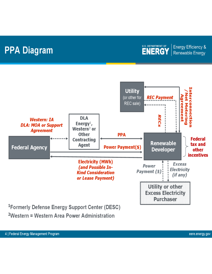Sample Power Purchase Agreement Federal Energy Management – Power Purchase Agreement