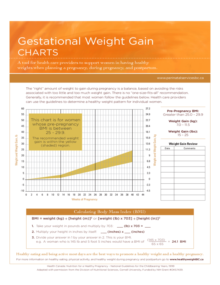 Gestational Weight Gain Charts Free Download
