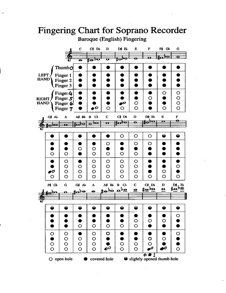 Fingering Chart for Soprano Recorder Free Download – Recorder Finger Chart