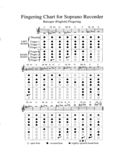 Fingering Chart for Soprano Recorder Free Download