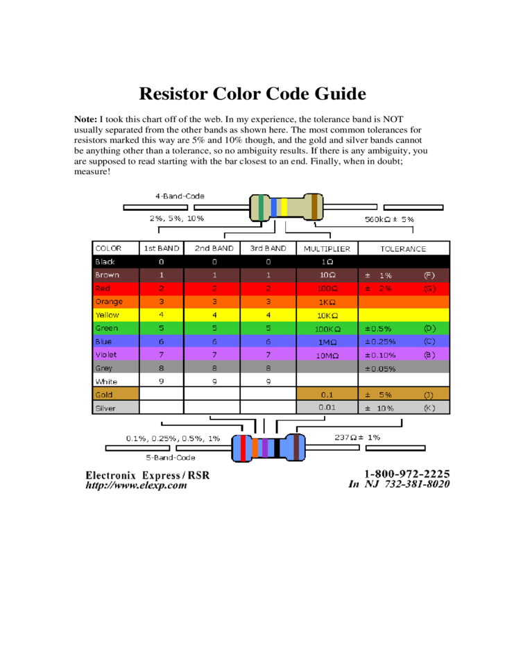 Resistor Color Code Guide